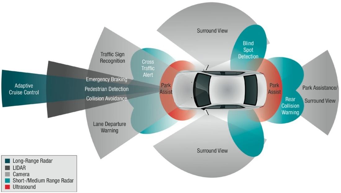 Adas Human Car Interaction